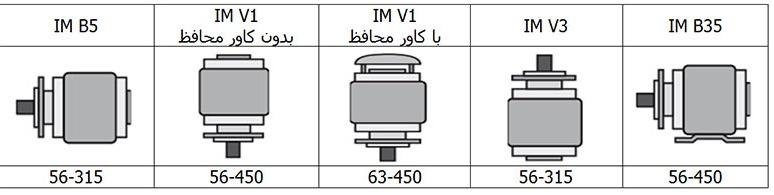 شیوه نصب الکتروموتور زیمنس با فلنج